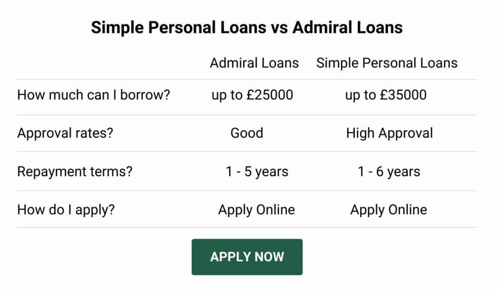 admiral loan alternative