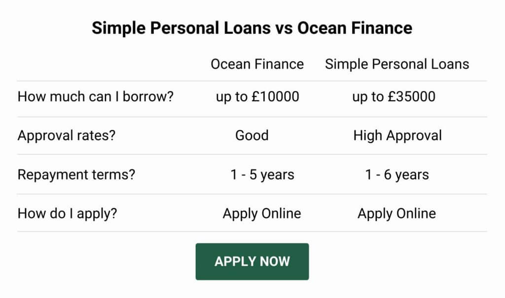 ocean finance loan alternative