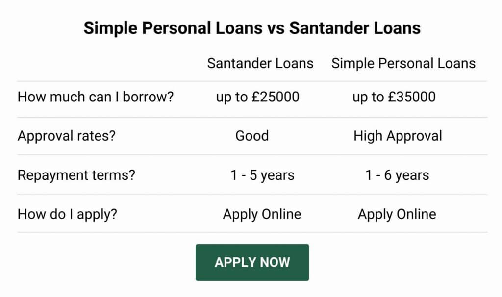 santander loan alternative
